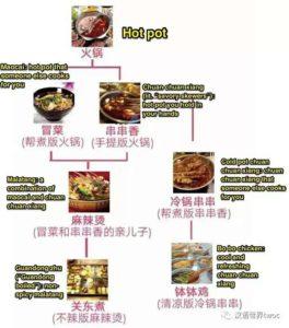 árbol genealógico del hot pot