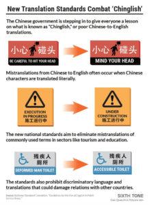 Nueva guía de chinglish