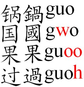 sistema alternativo al pinyin