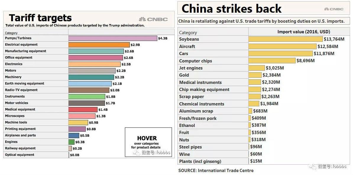 34 billones de dólares en tarifas impuestas por Estados Unidos y su respuesta del gobierno Chino durante la guerra comercial.