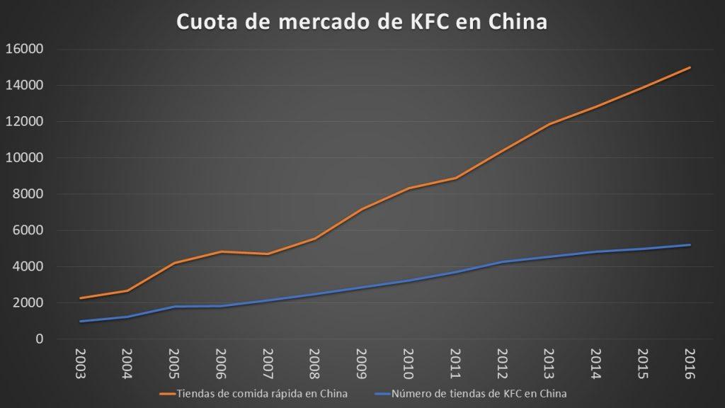 Gráfica 2 KFC