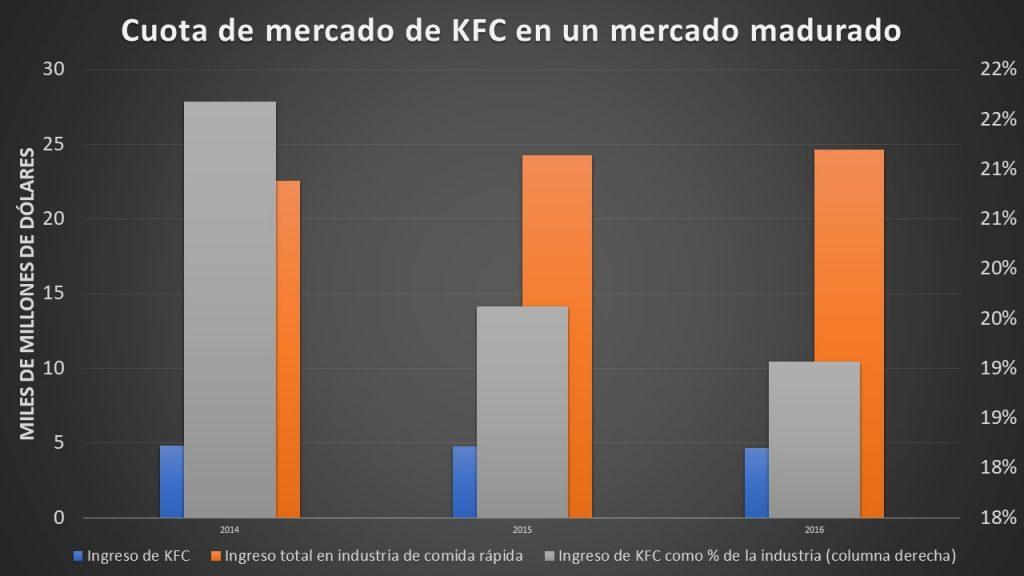 Gráfica 3 KFC